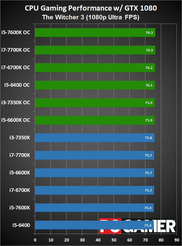 Kaby Lake overclocking tested: the quest for 5GHz | PC Gamer
