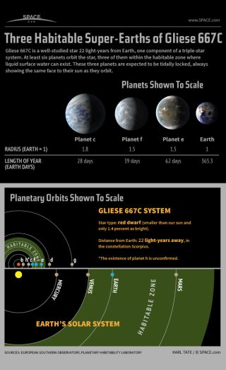 Infographic: Gliese 667C, a star with three potentially habitable super-Earth planets.
