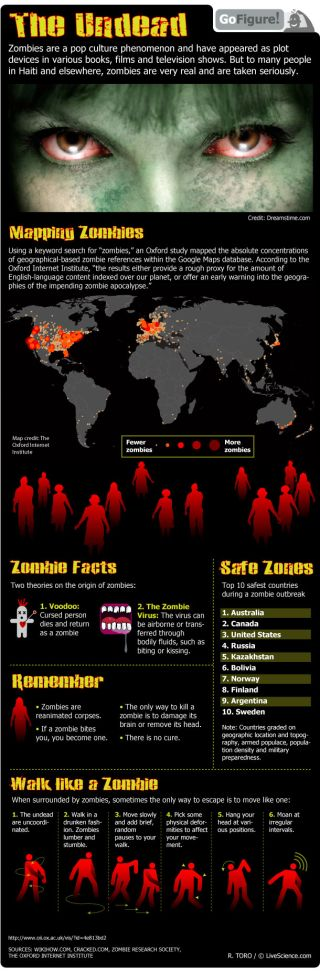 Check your knowledge of the undead with today's GoFigure infographic.