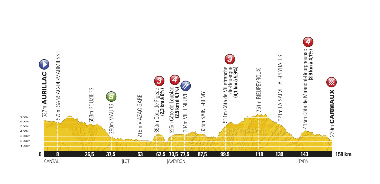 Stage 10 profile, Tour de France 2011