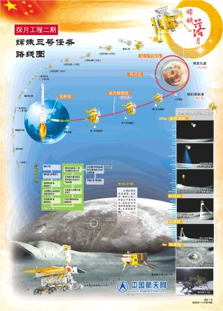 China's Chang'e 3 moon mission, the country's first flight to land a rover on the moon, is depicted in this graphic released by the China Aerospace Science and Technology Corporation. The mission launched on Dec. 2, 2013 Beijing Time.
