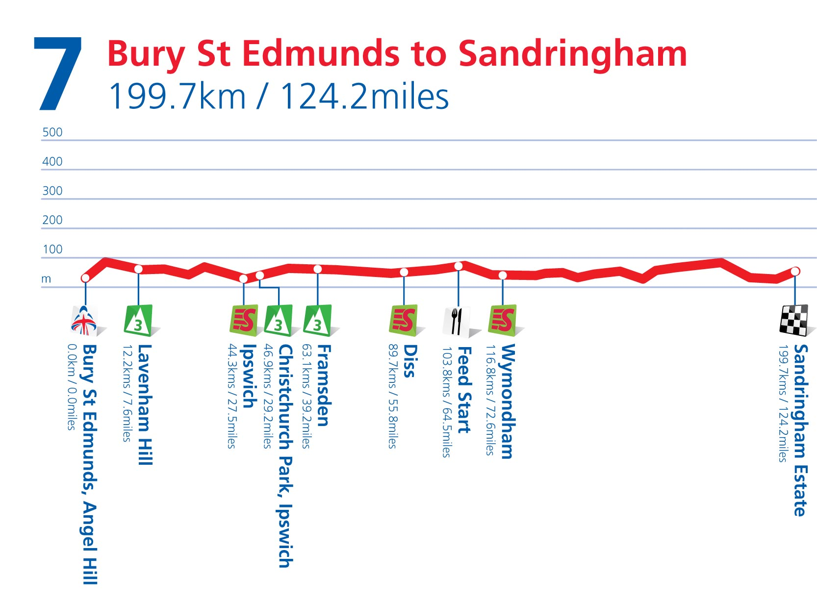 Stage 7 profile, Tour of Britain 2011