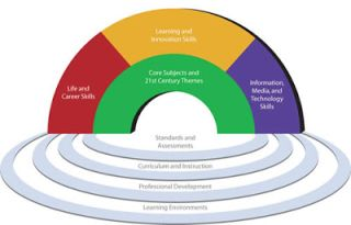 Ten Ideas for Getting Started with 21st Century Teaching and Learning by Lisa Nielsen