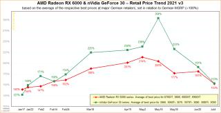 AMD & Nvidia GPU Pricing