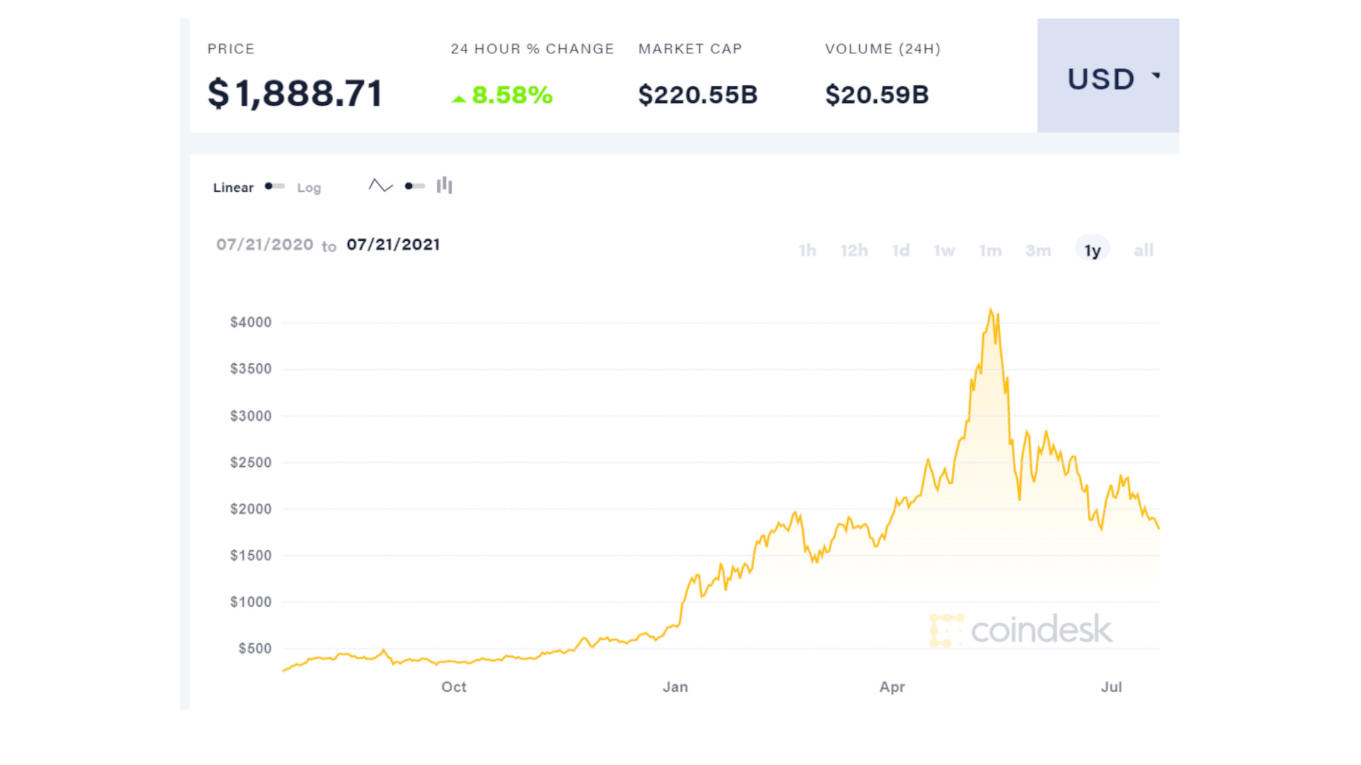 Coindesk showing Ethereum value