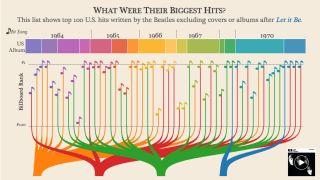 best infographics