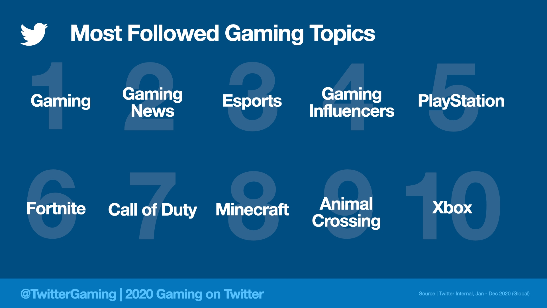 Gaming Topics on Twitter in 2020