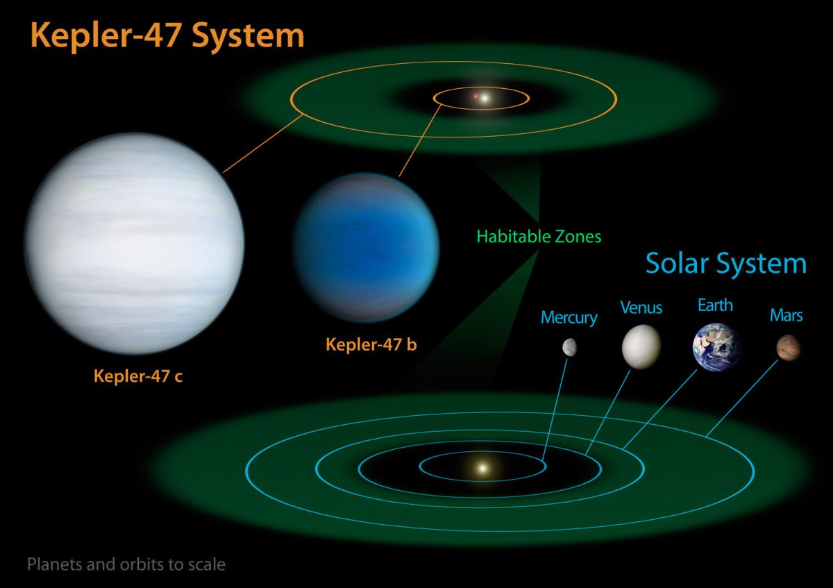 Tatooine' Solar System: 2 Alien Planets with Twin Suns