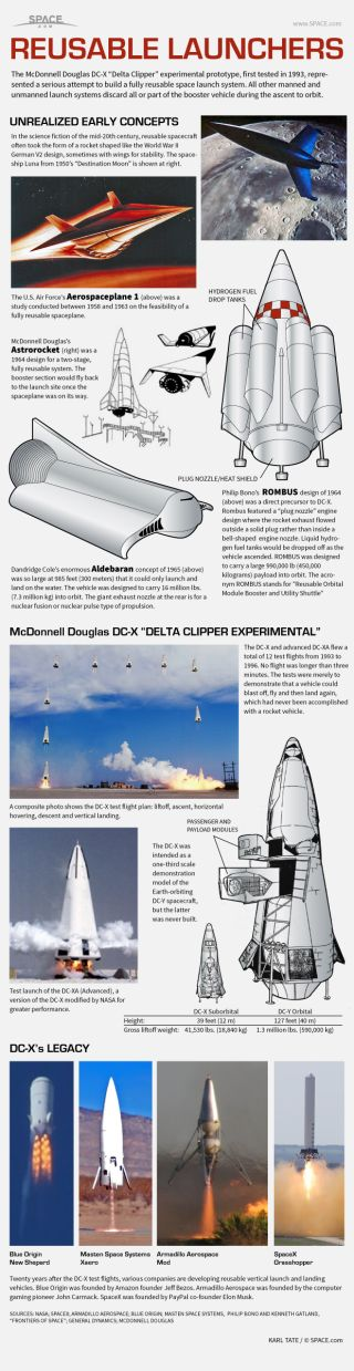 Infographic: How a fully reusable space launch system works.