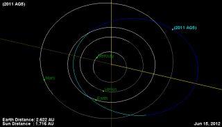 Asteroid 2011 AG5 june