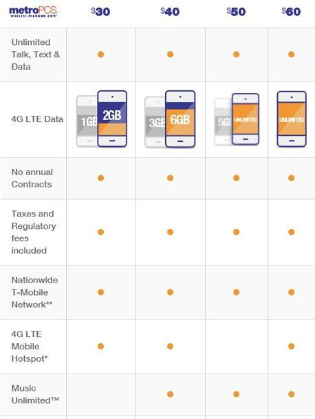 MetroPCS Review - Pros and Cons of MetroPCS's Coverage and Service