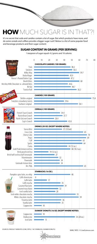Chart shows teaspoons of added sugar per 100 gram serving of various foods and drinks.