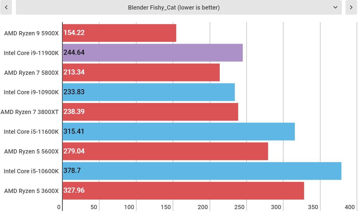 Intel Core i9-11900K performance