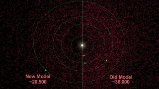 nasa near earth asteroid count model wise