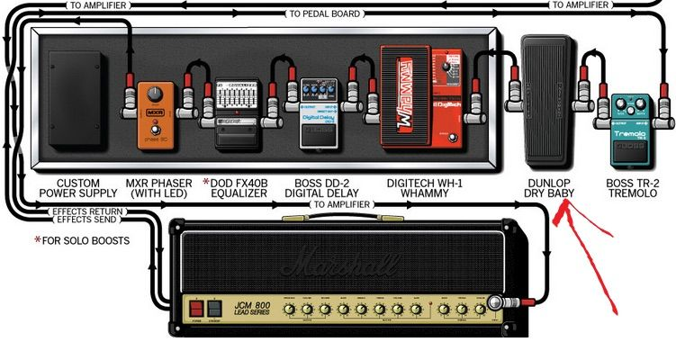 Do Digital Effects and Tube Amps Get Along?   Guitarworld
