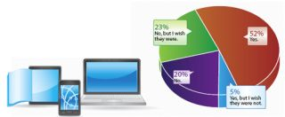 BYOD Poll