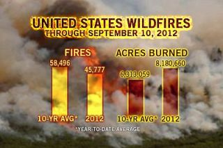 wildfires, US fires
