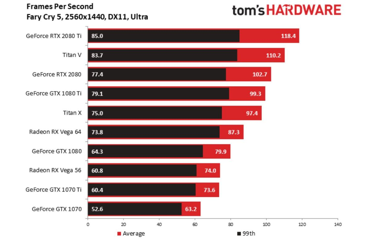 Nvidia RTX 2080 Ti Benchmarks: The New 4K King | Tom's Guide