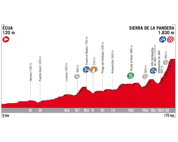 Vuelta a Espana 2017 stage 14 profile