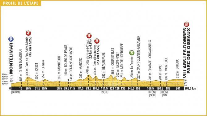 Tour de France 2016 Stage 14 Profile