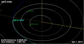 This graphic depicts the orbit of asteroid 2012 EG5 (in blue) during its April Fool's Day flyby of Earth on April 1, 2012.