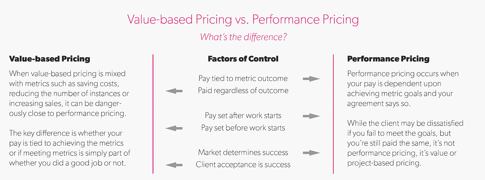7 Pricing Models And Which You Should Choose Creative Bloq