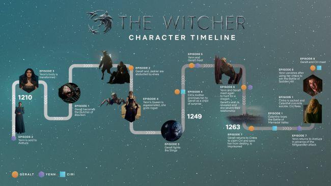 Ведьмак официальный график который показывает хронологию событий