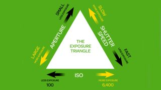 Iso Meaning Photography >> The Exposure Triangle Aperture Shutter Speed And Iso Explained