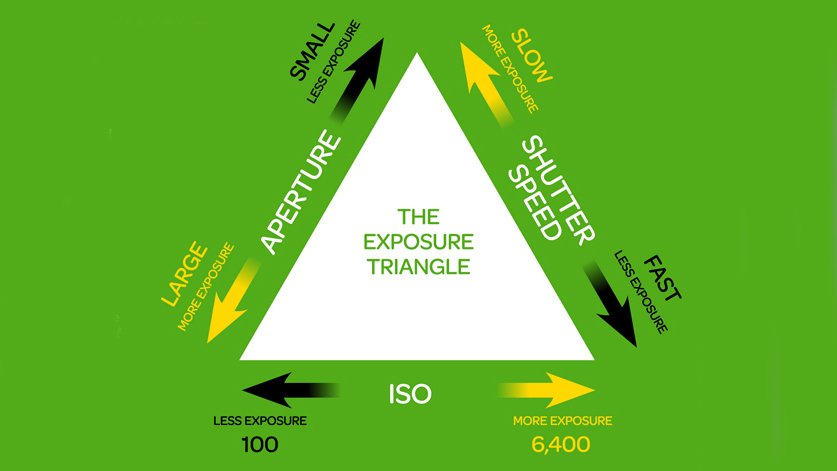 The Exposure Triangle: aperture, shutter speed and ISO explained | TechRadar