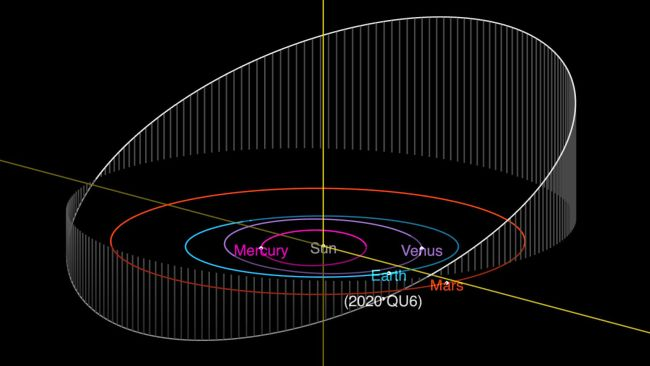 An orbit diagram for the near-Earth asteroid 2020 QU6, which made a close approach to Earth on Sept. 10, 2020.