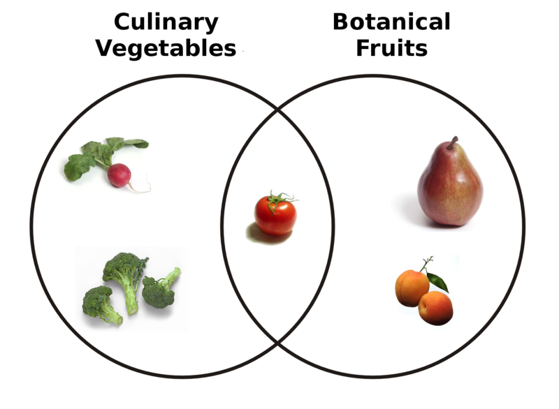 What's the Difference Between a Fruit and a Vegetable? | Live Science
