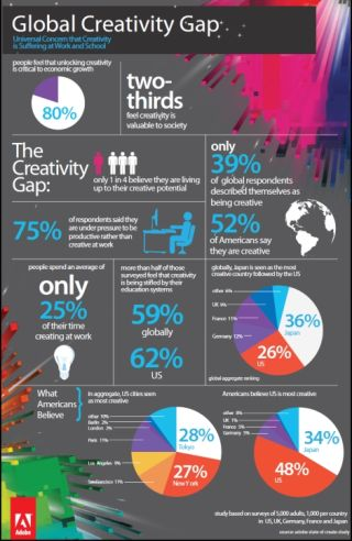 Study: Global Creativity Gap Identified