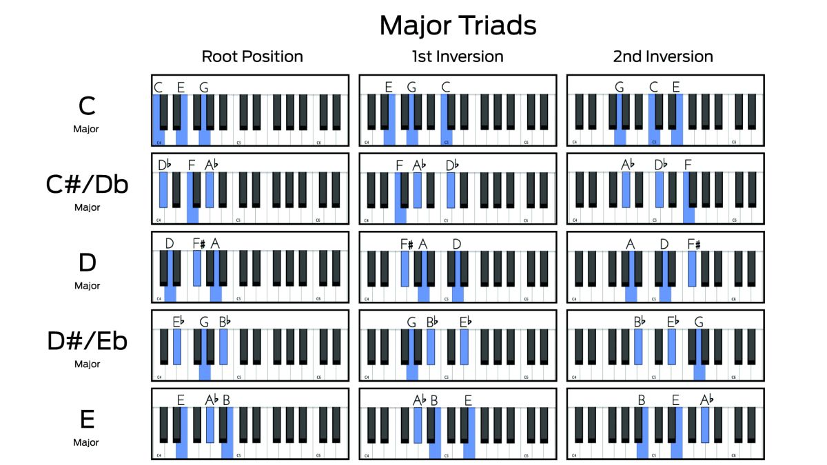 Major and minor triad chord charts: root positions and inversions on a piano or MIDI keyboard