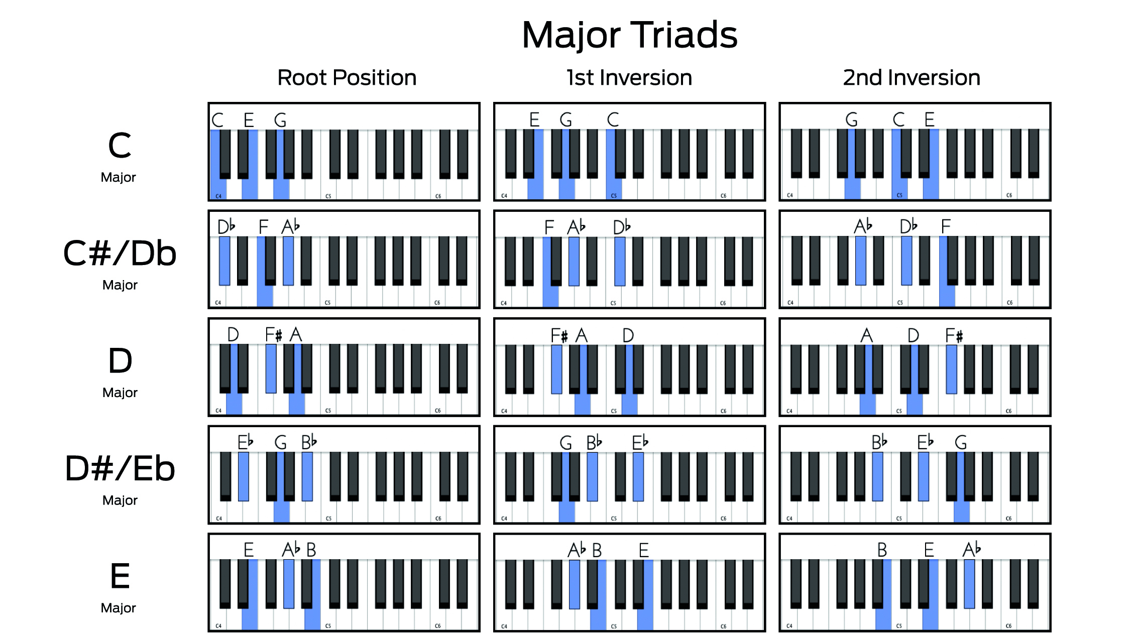 Major and minor triad chord charts root positions and inversions ...