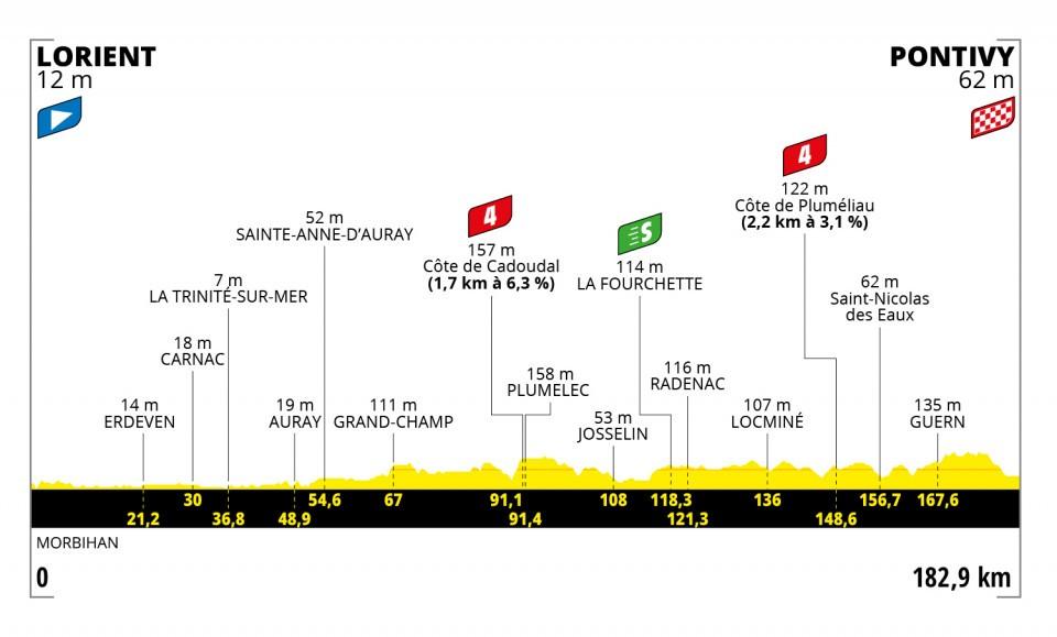 Tour de France 2021 stage 3