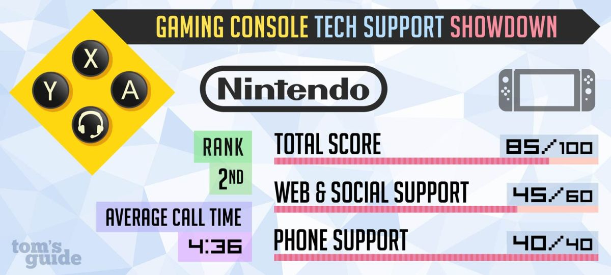 How Good Is Nintendo S Tech Support Report Card 2017 Tom S Guide