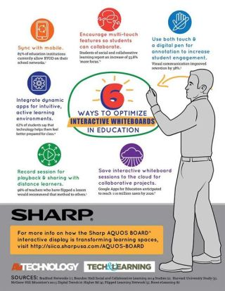 Infographic: Six Ways to Optimize Interactive Whiteboards in Education
