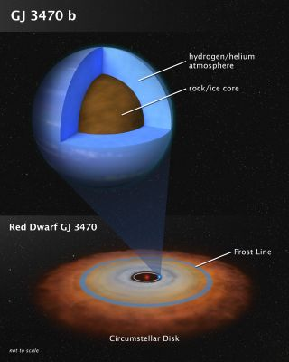 An artist's depiction of one hypothesis about the interior structure of GJ 3470 b.