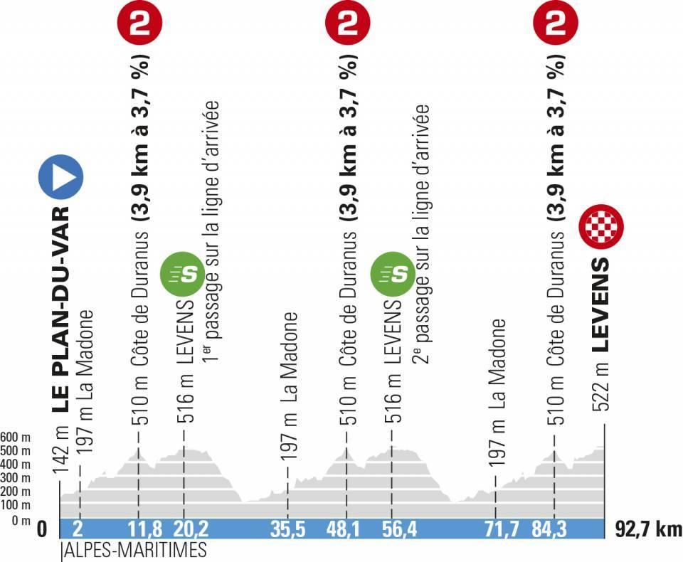Paris-Nice 2021 stage 8