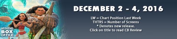 Weekend Box Office : December 2 - 4, 2016