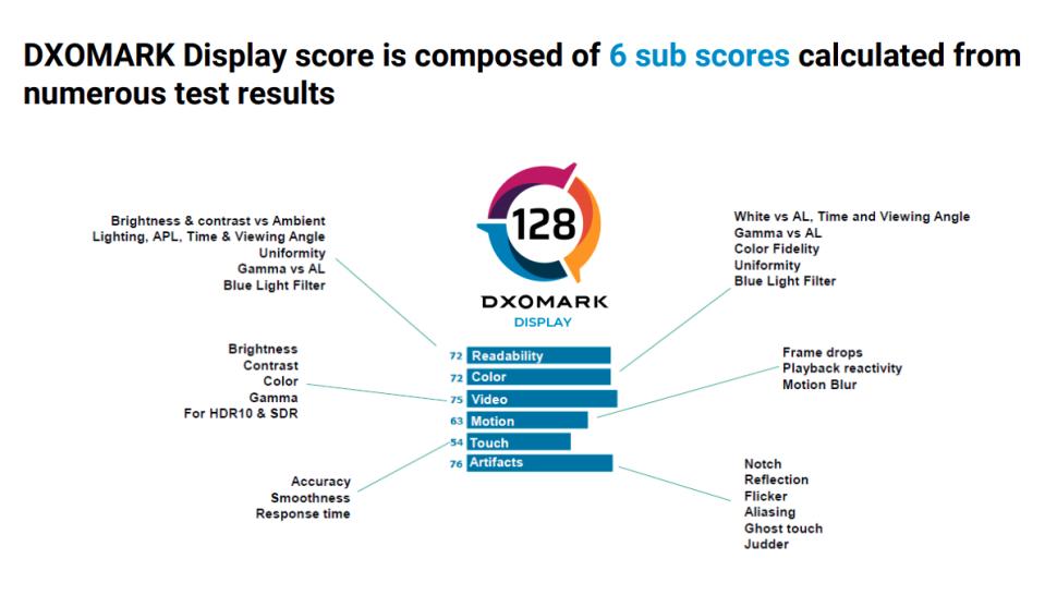 DxOMark no sólo evaluará las cámaras y el sonido de un smartphone, la empresa evaluará las pantallas de los modelos flagship