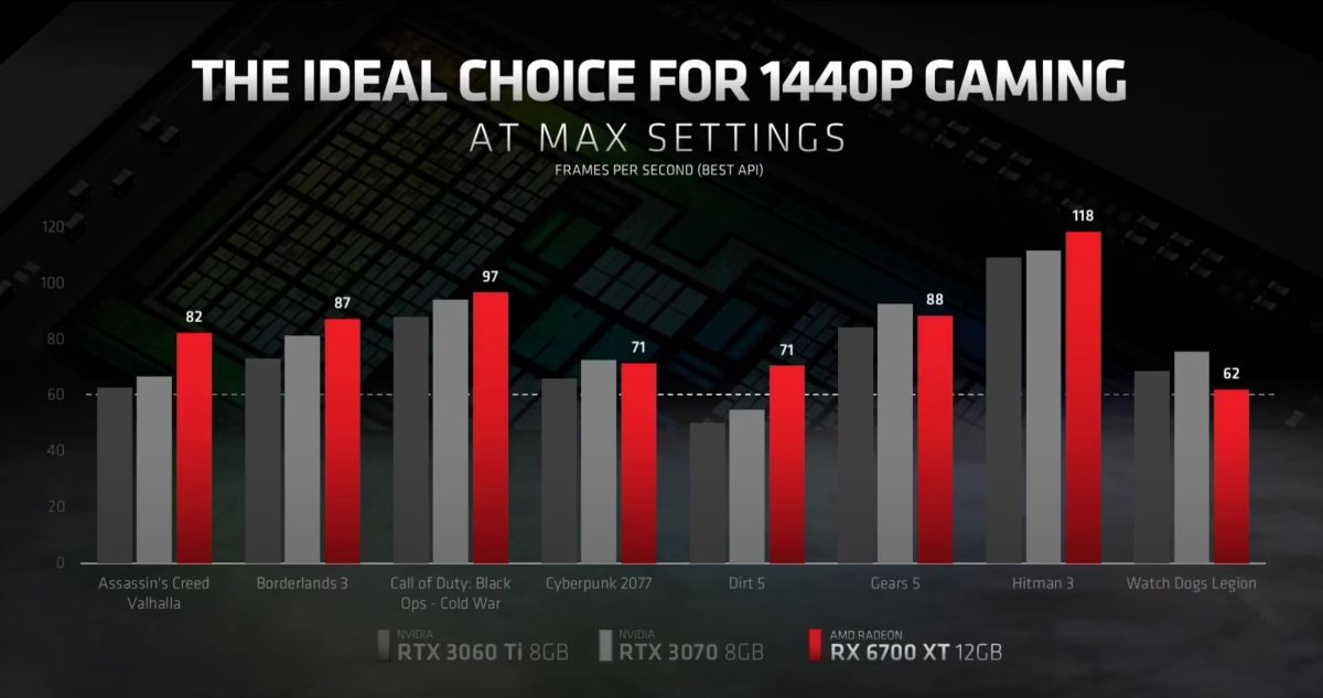 Where to buy AMD RX 6700 XT - the latest graphics card is out now! |  GamesRadar+