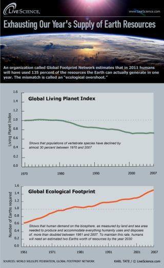 infographic reveals that humans have already used up our allotted natural resources for the year.