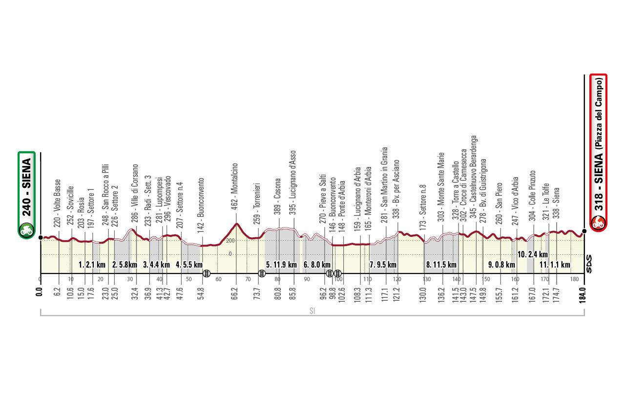 2021 Strade Bianche profile