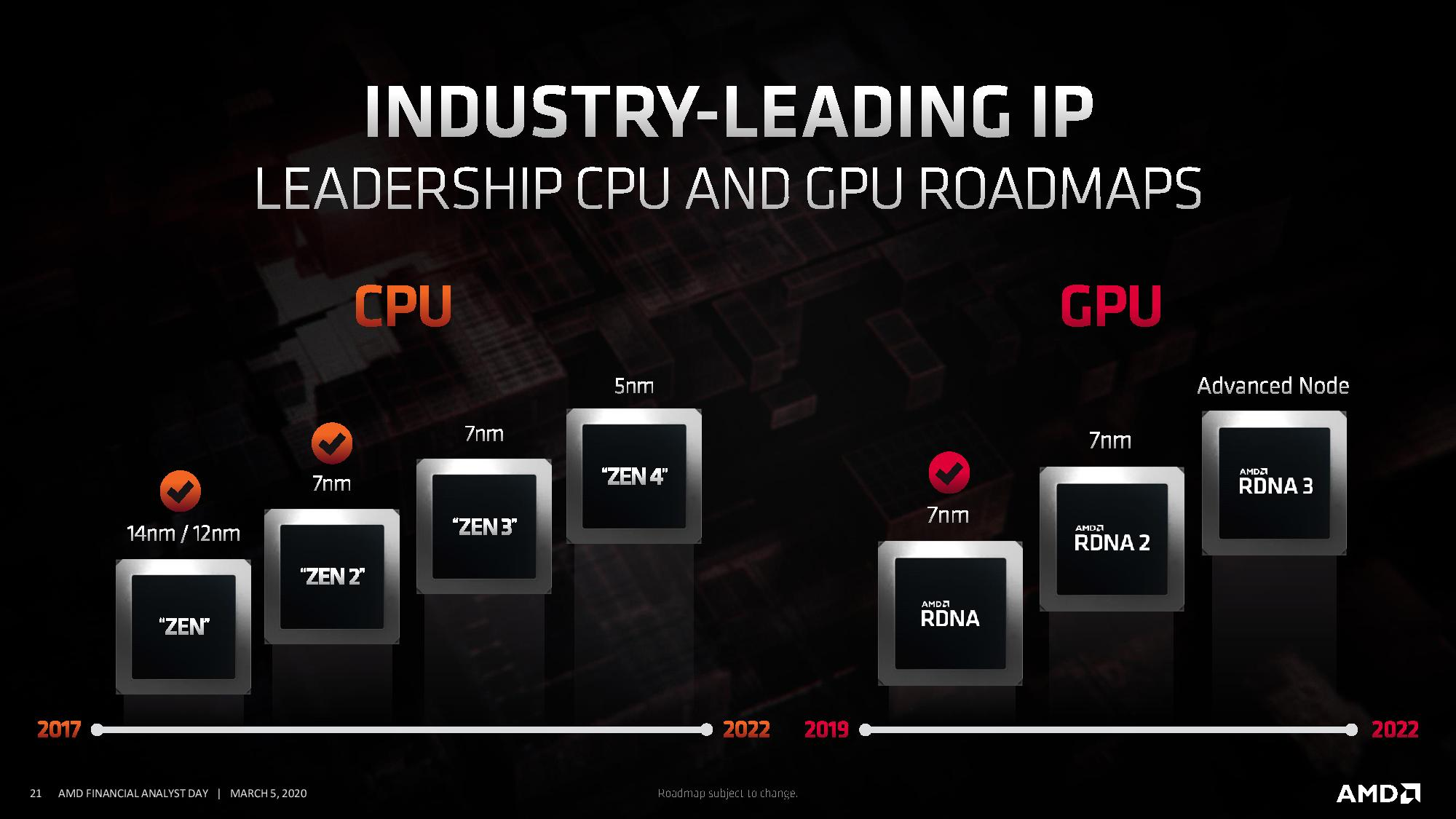New Amd Ryzen And Epyc Roadmaps Zen 4 And 5nm Genoa By 2022 Zen 3 And Milan In 2020 Tom S Hardware