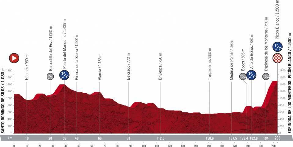 Profile stage 3 of 2021 Vuelta a España