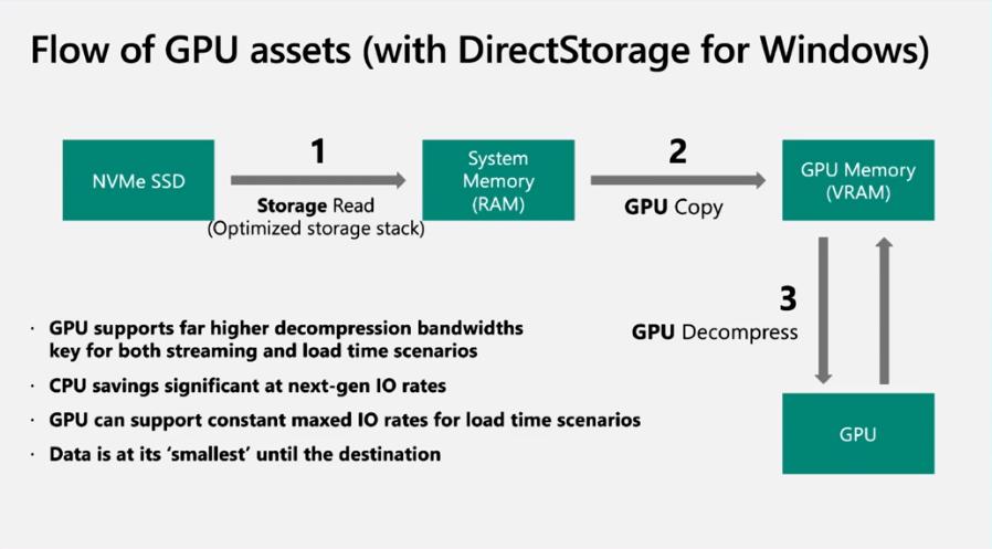 Microsoft DirectStorage Slide