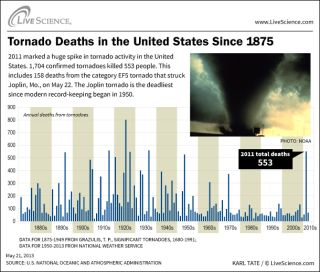 Infographic: A chart of tornado deaths since 1875.