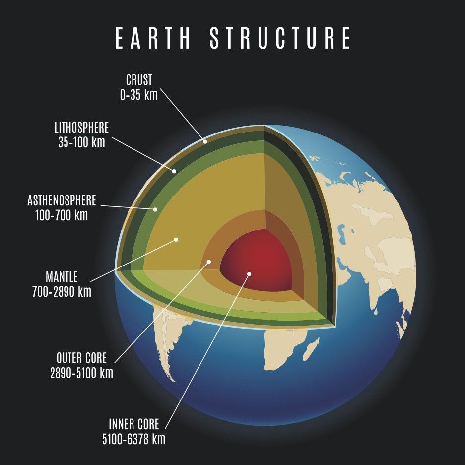Earth U0026 39 S Mantle Is More Than 100 Degrees F Hotter Than