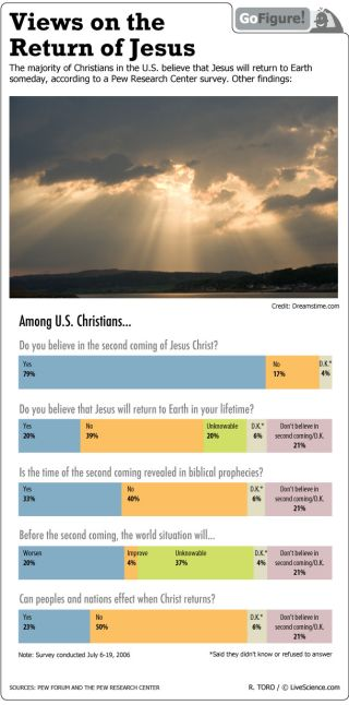 GoFigure today looks at the beliefs of Christians who wait for Jesus to return again.